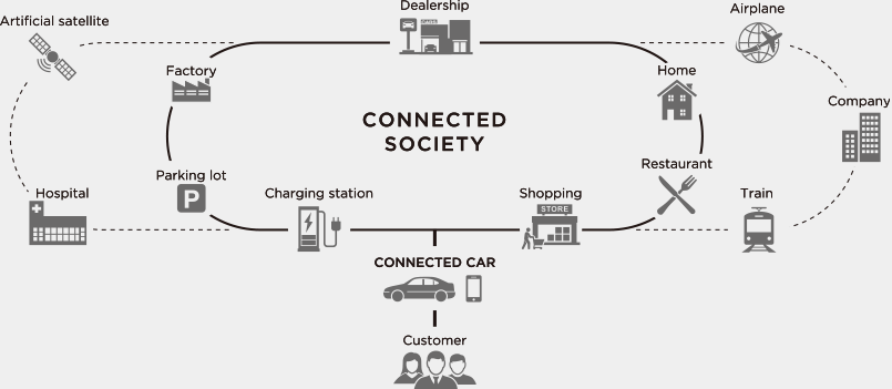 A Connected Society Created by TOYOTA Connected